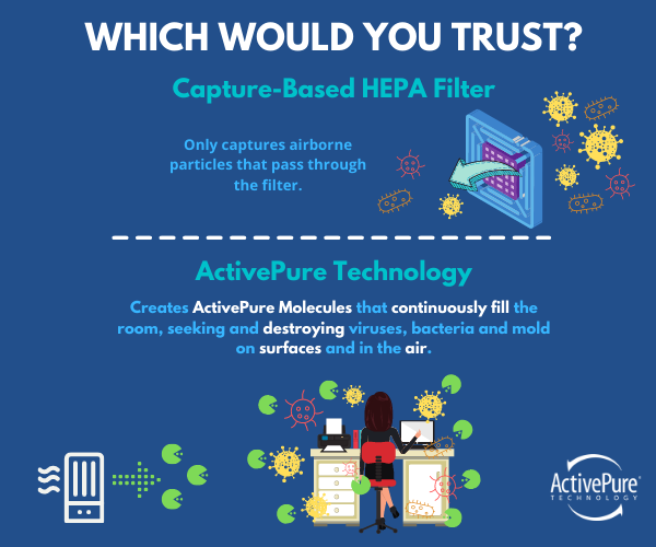 Particles passing through a HEPA filter which relies on a capture. ActivePure Molecules continuously filling a room where a woman is sitting at her desk, destroying viruses, bacteria, and mold on surfaces and the air without requiring a capture